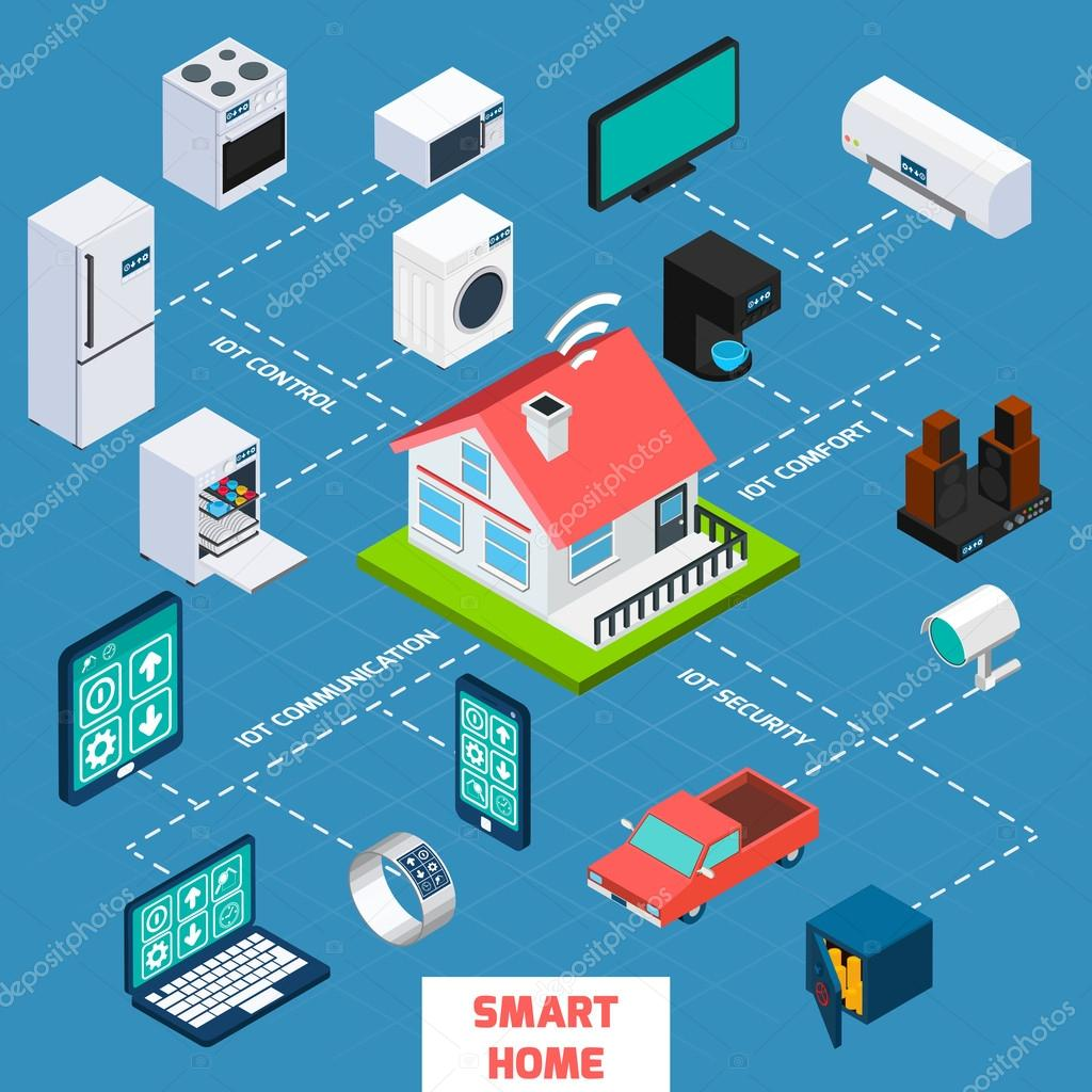 depositphotos_93645280-stock-illustration-smart-home-isometric-flowchart-icon