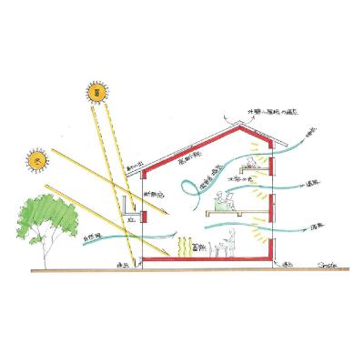 自立循環型住宅 自然エネルギー利用(地中熱 / 通風 / 日射 / 採光)