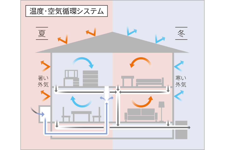 """独自の""""温度・空気循環システム"""" で24時間キレイな空気"""
